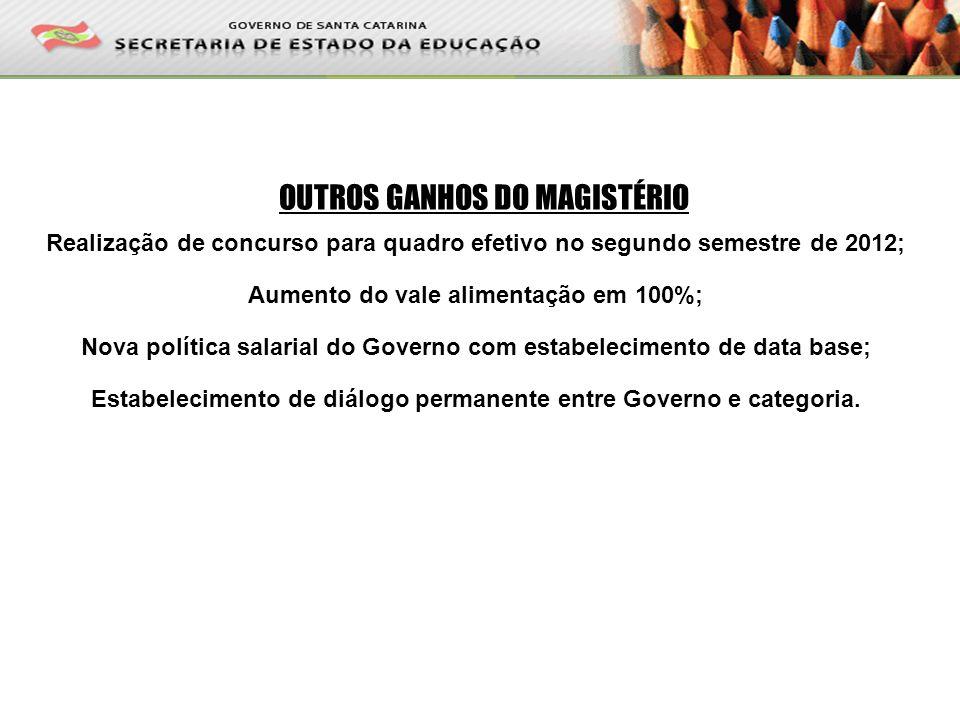 OUTROS GANHOS DO MAGISTÉRIO Realização de concurso para quadro efetivo no segundo semestre de 2012; Aumento do vale alimentação em 100%; Nova política