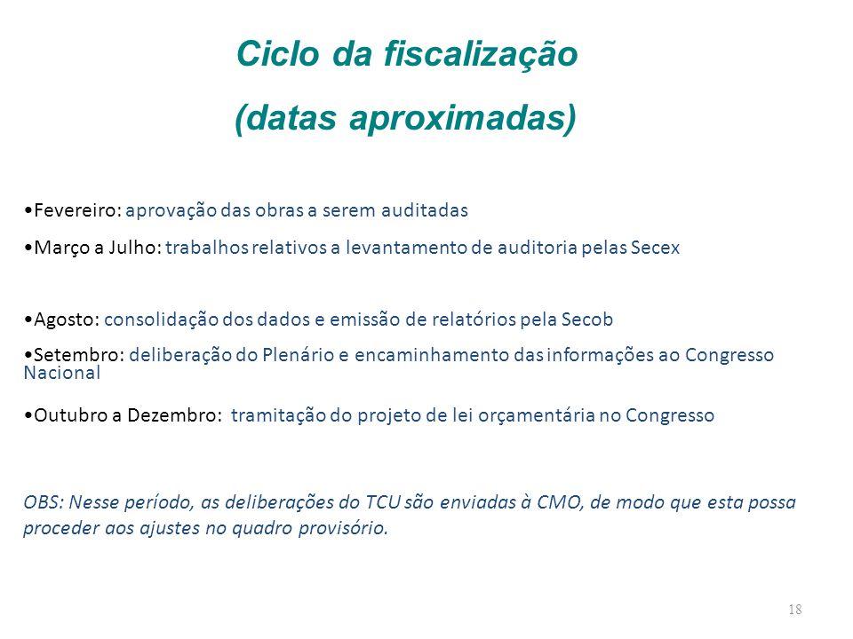 18 Fevereiro: aprovação das obras a serem auditadas Março a Julho: trabalhos relativos a levantamento de auditoria pelas Secex Agosto: consolidação do