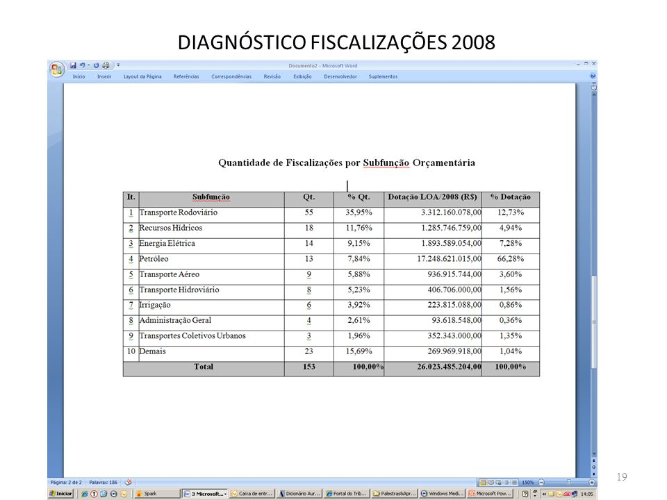 DIAGNÓSTICO FISCALIZAÇÕES 2008 19