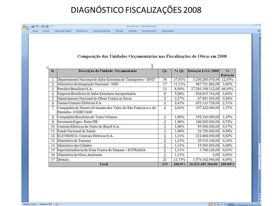 DIAGNÓSTICO FISCALIZAÇÕES 2008 20