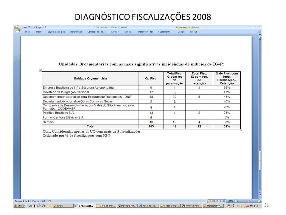 DIAGNÓSTICO FISCALIZAÇÕES 2008 21