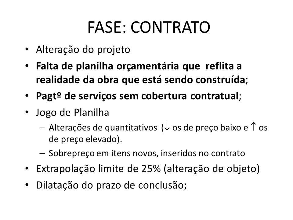 FASE: CONTRATO Alteração do projeto Falta de planilha orçamentária que reflita a realidade da obra que está sendo construída; Pagtº de serviços sem co