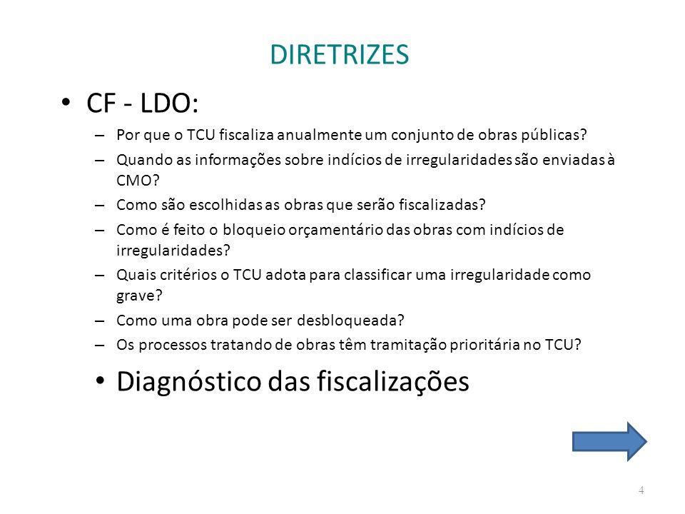 DIRETRIZES CF - LDO: – Por que o TCU fiscaliza anualmente um conjunto de obras públicas? – Quando as informações sobre indícios de irregularidades são