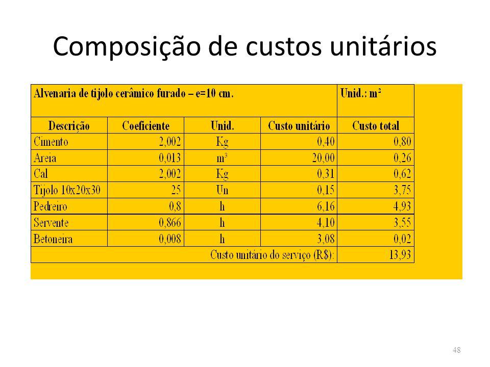 Composição de custos unitários 48