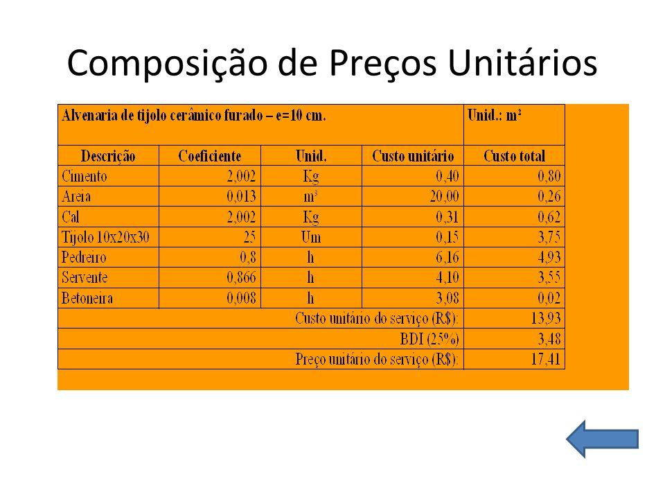 Composição de Preços Unitários