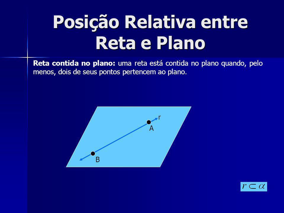 Posição Relativa entre Reta e Plano Reta contida no plano: uma reta está contida no plano quando, pelo menos, dois de seus pontos pertencem ao plano.