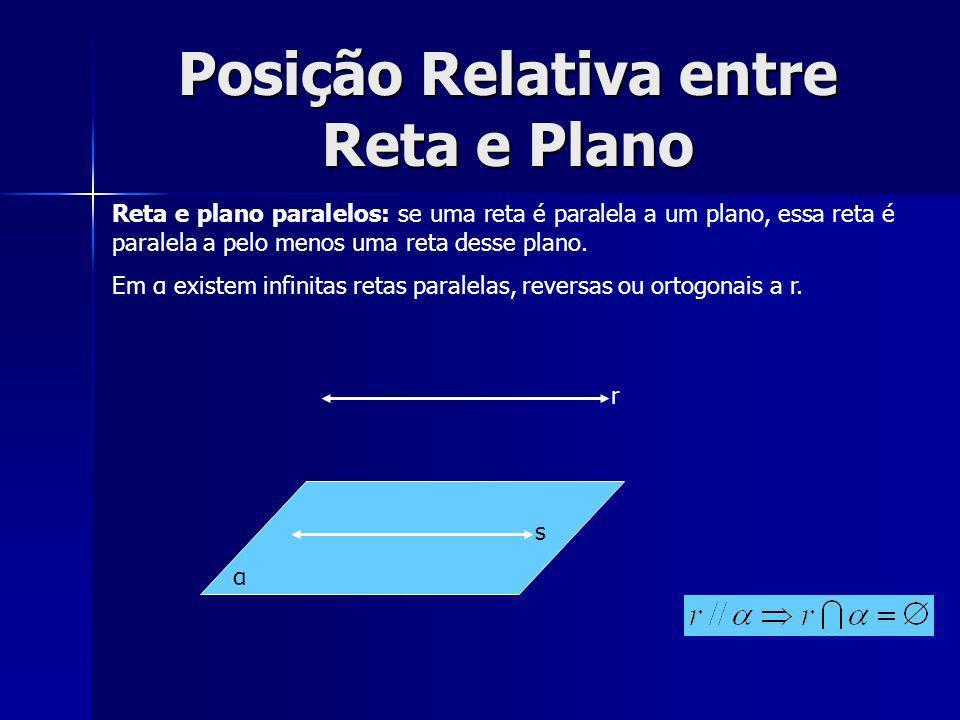 Posição Relativa entre Reta e Plano Reta e plano paralelos: se uma reta é paralela a um plano, essa reta é paralela a pelo menos uma reta desse plano.