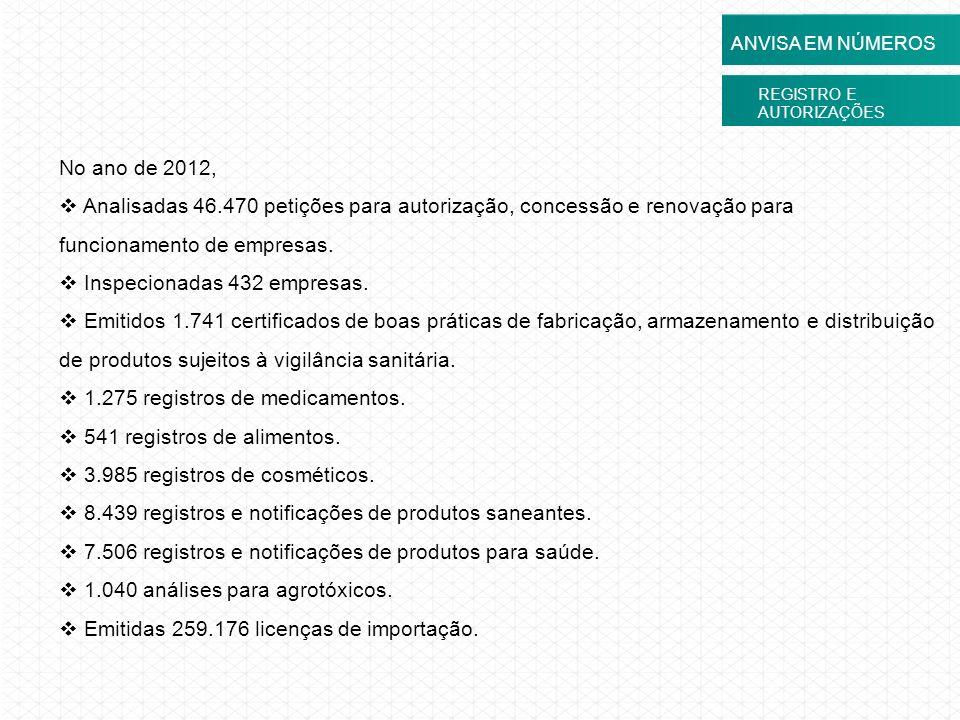 REGISTRO E AUTORIZAÇÕES ANVISA EM NÚMEROS No ano de 2012, Analisadas 46.470 petições para autorização, concessão e renovação para funcionamento de emp