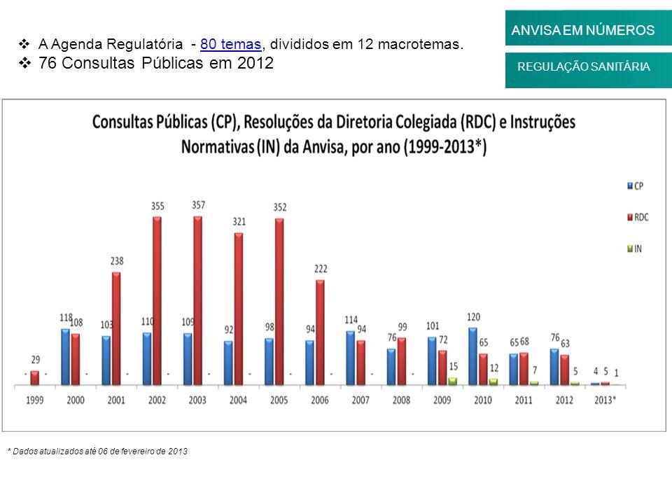 REGULAÇÃO SANITÁRIA ANVISA EM NÚMEROS A Agenda Regulatória - 80 temas, divididos em 12 macrotemas.80 temas 76 Consultas Públicas em 2012 * Dados atual