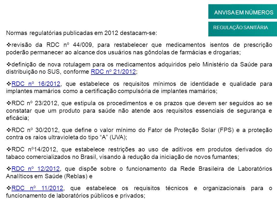 REGULAÇÃO SANITÁRIA ANVISA EM NÚMEROS Normas regulatórias publicadas em 2012 destacam-se: revisão da RDC nº 44/009, para restabelecer que medicamentos