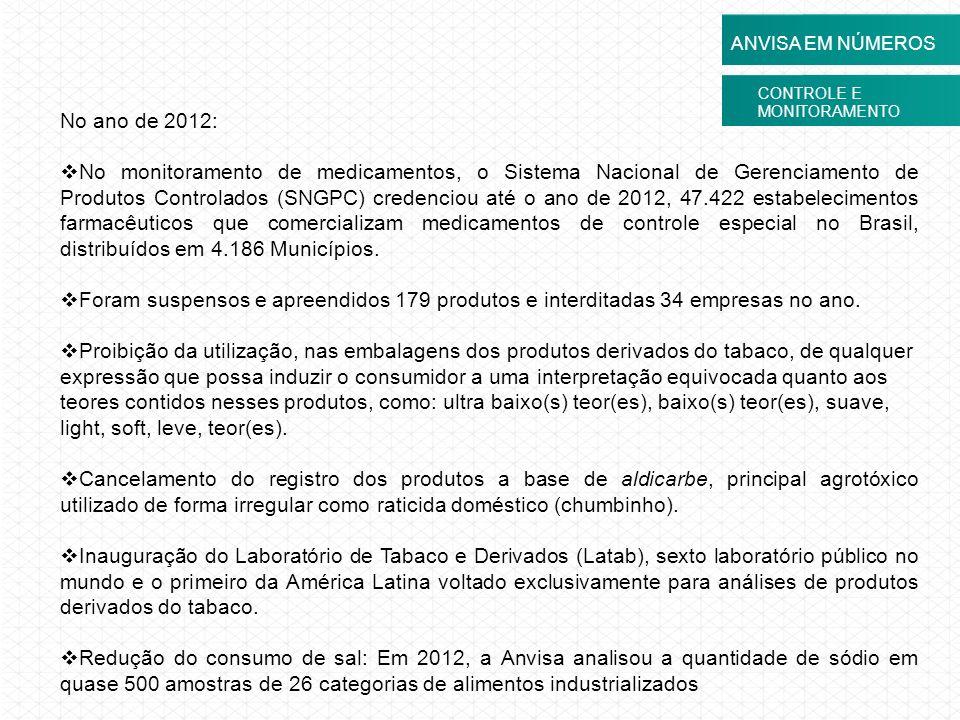 CONTROLE E MONITORAMENTO ANVISA EM NÚMEROS No ano de 2012: No monitoramento de medicamentos, o Sistema Nacional de Gerenciamento de Produtos Controlad