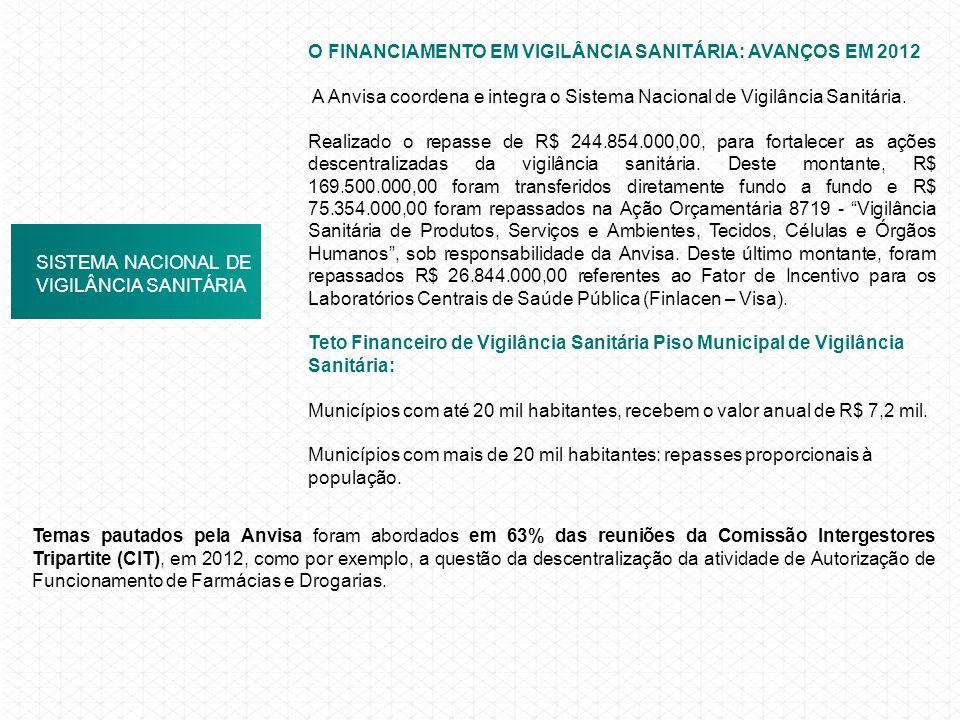 SISTEMA NACIONAL DE VIGILÂNCIA SANITÁRIA O FINANCIAMENTO EM VIGILÂNCIA SANITÁRIA: AVANÇOS EM 2012 A Anvisa coordena e integra o Sistema Nacional de Vi