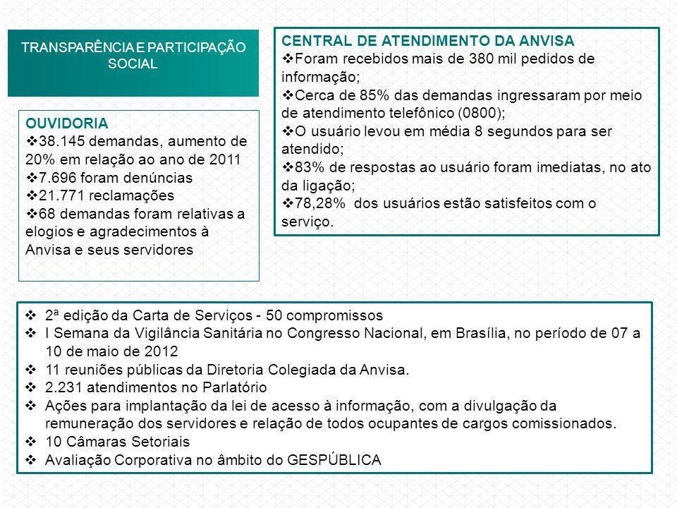 ANVISA EM NÚMEROS TRANSPARÊNCIA E PARTICIPAÇÃO SOCIAL CENTRAL DE ATENDIMENTO DA ANVISA Foram recebidos mais de 380 mil pedidos de informação; Cerca de