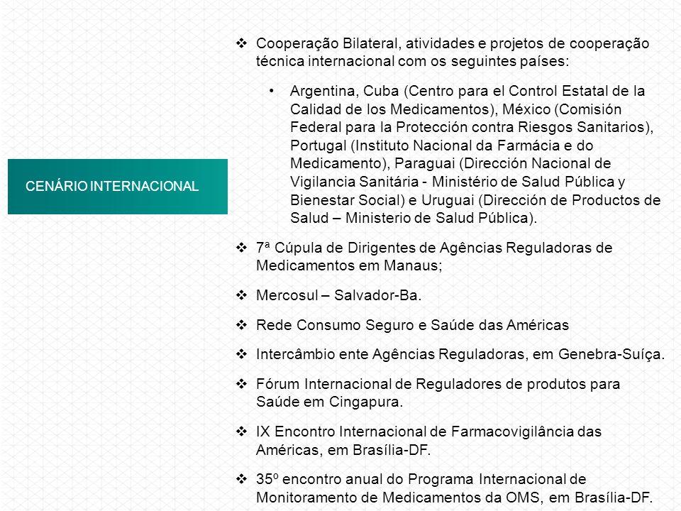 ANVISA EM NÚMEROS CENÁRIO INTERNACIONAL Cooperação Bilateral, atividades e projetos de cooperação técnica internacional com os seguintes países: Argen