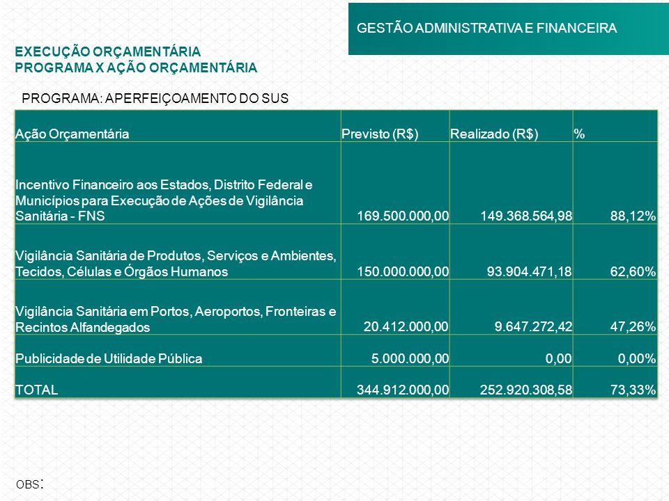 ANVISA EM NÚMEROS GESTÃO ADMINISTRATIVA E FINANCEIRA EXECUÇÃO ORÇAMENTÁRIA PROGRAMA X AÇÃO ORÇAMENTÁRIA OBS : PROGRAMA: APERFEIÇOAMENTO DO SUS
