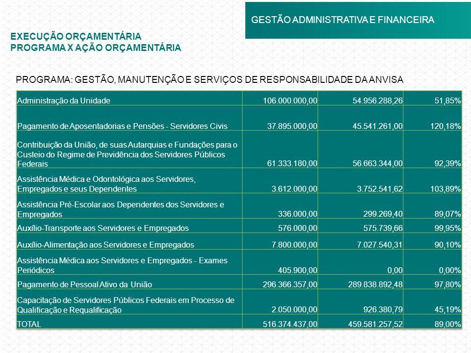 GESTÃO ADMINISTRATIVA E FINANCEIRA EXECUÇÃO ORÇAMENTÁRIA PROGRAMA X AÇÃO ORÇAMENTÁRIA PROGRAMA: GESTÃO, MANUTENÇÃO E SERVIÇOS DE RESPONSABILIDADE DA A