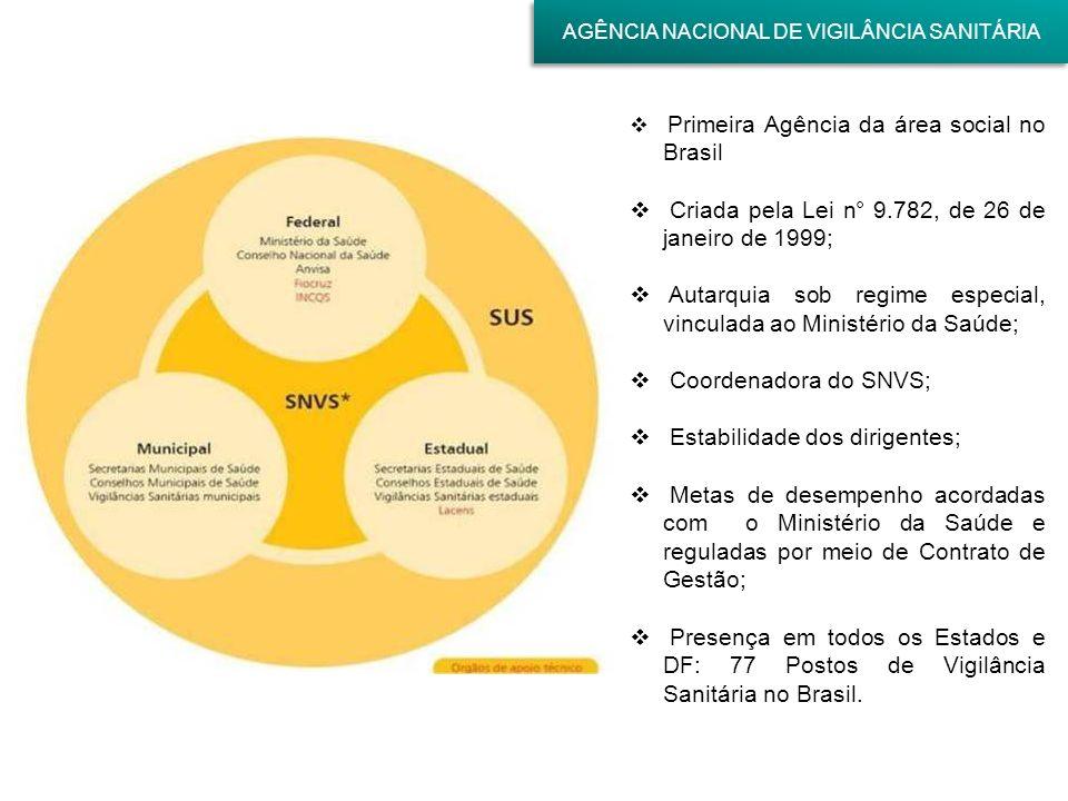 Primeira Agência da área social no Brasil Criada pela Lei n° 9.782, de 26 de janeiro de 1999; Autarquia sob regime especial, vinculada ao Ministério d