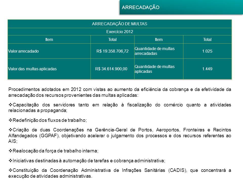 ARRECADAÇÃO Procedimentos adotados em 2012 com vistas ao aumento da eficiência da cobrança e da efetividade da arrecadação dos recursos provenientes d