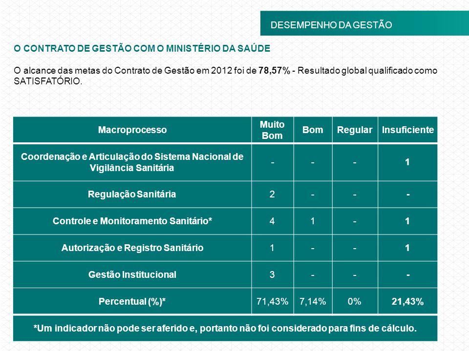 O CONTRATO DE GESTÃO COM O MINISTÉRIO DA SAÚDE O alcance das metas do Contrato de Gestão em 2012 foi de 78,57% - Resultado global qualificado como SAT