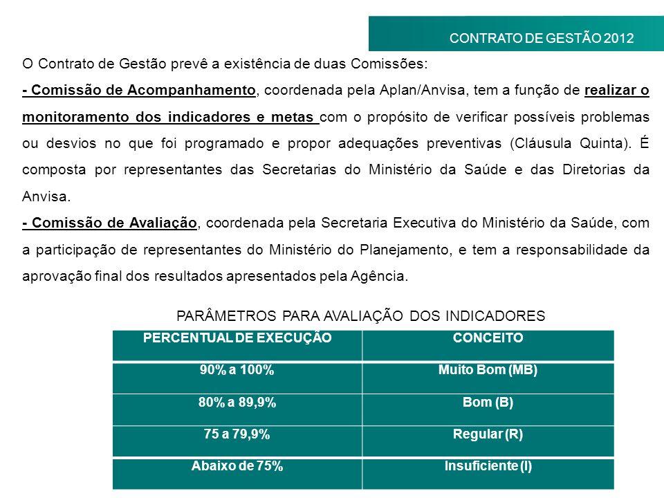 CONTRATO DE GESTÃO 2012 O Contrato de Gestão prevê a existência de duas Comissões: - Comissão de Acompanhamento, coordenada pela Aplan/Anvisa, tem a f