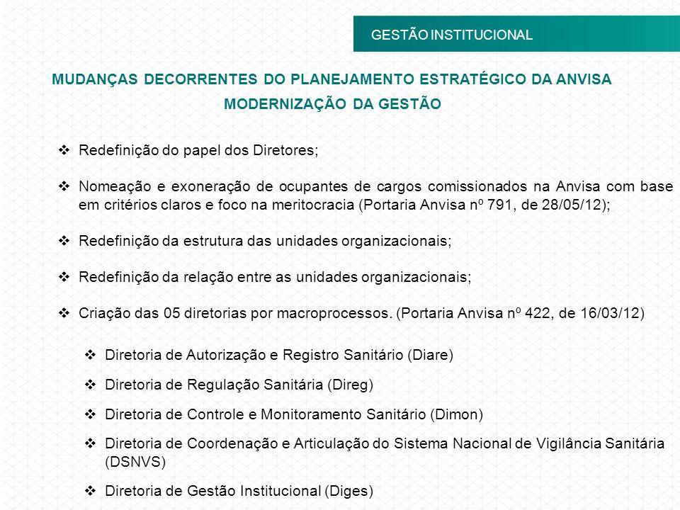 MUDANÇAS DECORRENTES DO PLANEJAMENTO ESTRATÉGICO DA ANVISA GESTÃO INSTITUCIONAL Redefinição do papel dos Diretores; Nomeação e exoneração de ocupantes