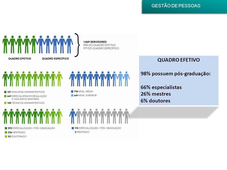 GESTÃO DE PESSOAS QUADRO EFETIVO 98% possuem pós-graduação: 66% especialistas 26% mestres 6% doutores