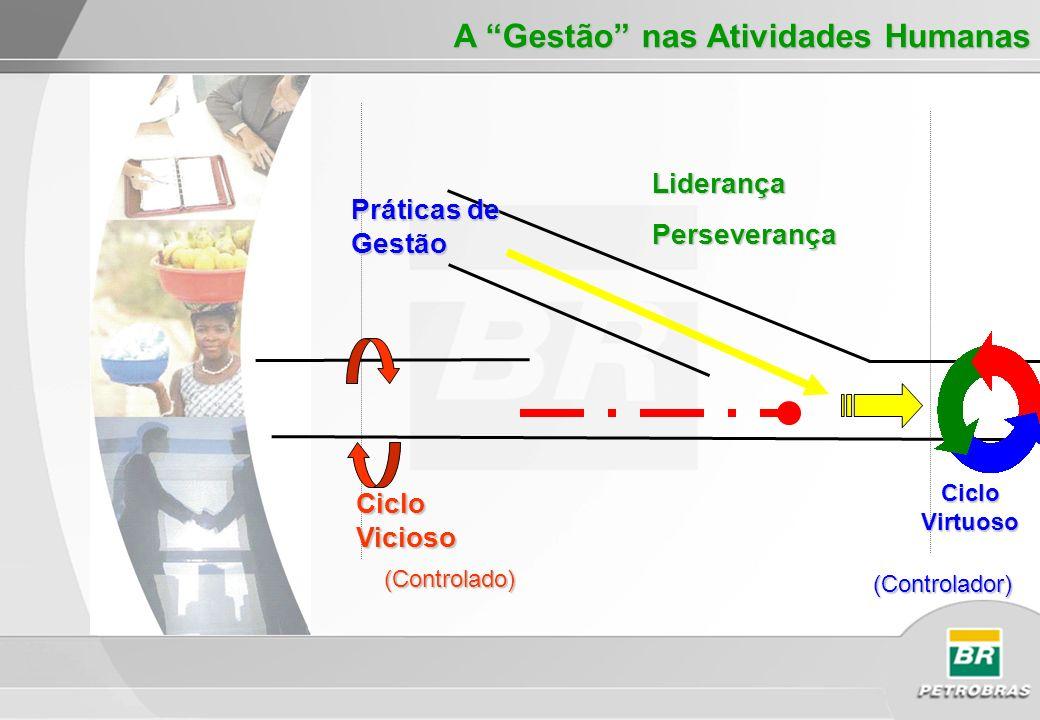 Ciclo Vicioso Práticas de Gestão Ciclo Virtuoso Liderança Liderança Perseverança Perseverança (Controlado) (Controlado) (Controlador) A Gestão nas Ati