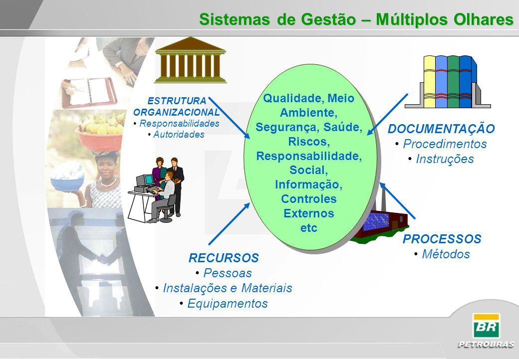 ESTRUTURA ORGANIZACIONAL Responsabilidades Autoridades DOCUMENTAÇÃO Procedimentos Instruções PROCESSOS Métodos RECURSOS Pessoas Instalações e Materiai