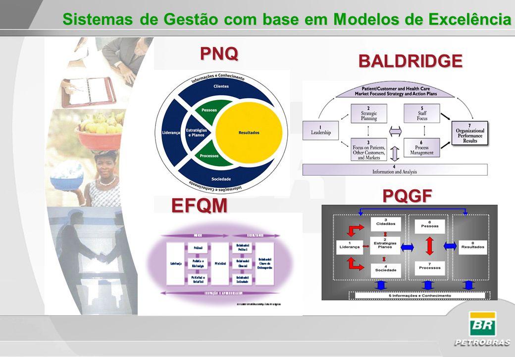 PQGF PNQ BALDRIDGE Sistemas de Gestão com base em Modelos de Excelência EFQM