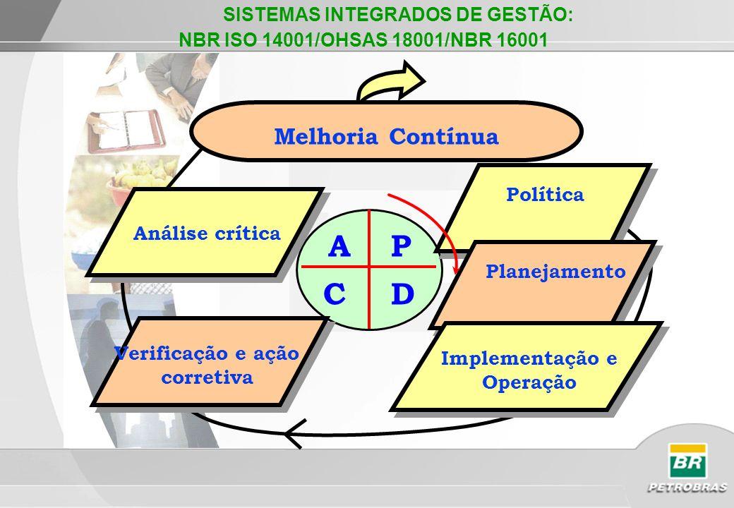 Política Planejamento Implementação e Operação Verificação e ação corretiva Análise crítica Melhoria Contínua P DC A SISTEMAS INTEGRADOS DE GESTÃO: NB