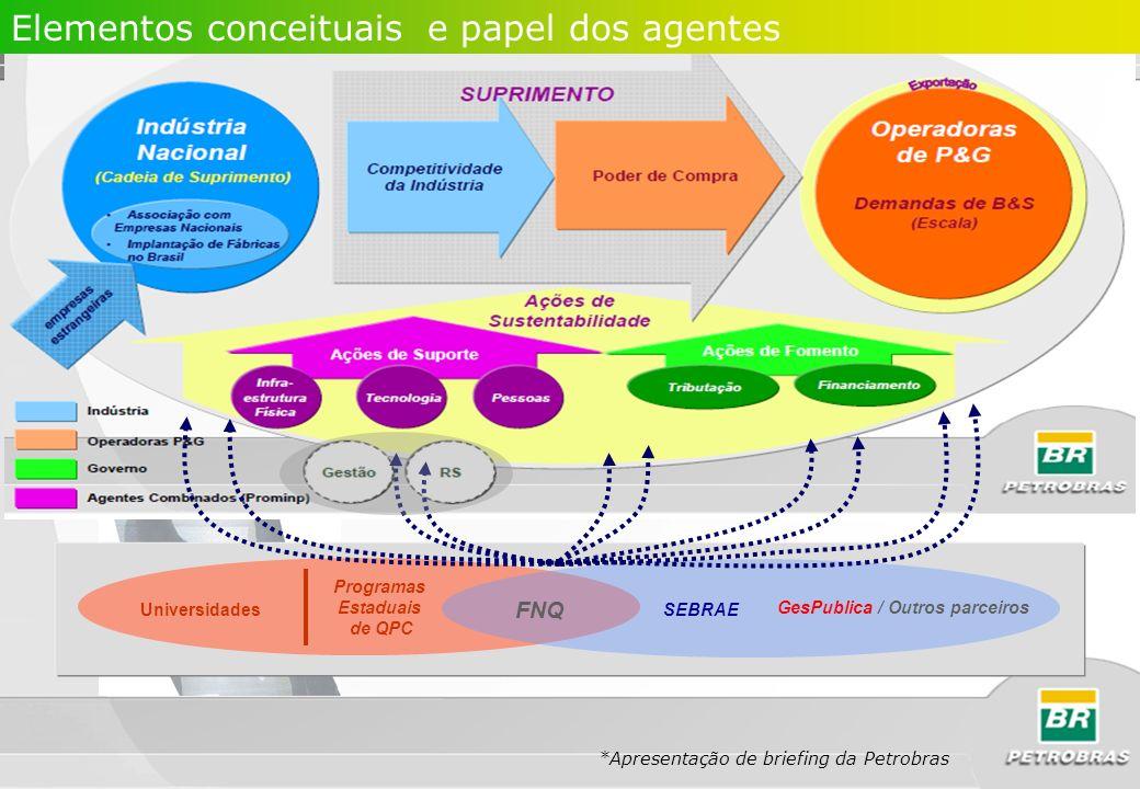 SEBRAE Programas Estaduais de QPC Universidades FNQ GesPublica / Outros parceiros Elementos conceituais e papel dos agentes *Apresentação de briefing
