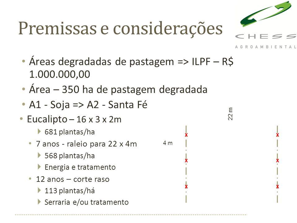 Premissas e considerações Áreas degradadas de pastagem => ILPF – R$ 1.000.000,00 Área – 350 ha de pastagem degradada A1 - Soja => A2 - Santa Fé Eucali