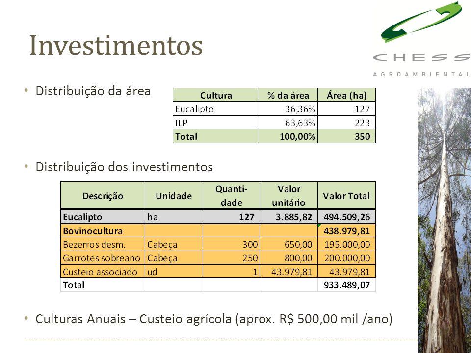 Investimentos Distribuição da área Distribuição dos investimentos Culturas Anuais – Custeio agrícola (aprox. R$ 500,00 mil /ano)
