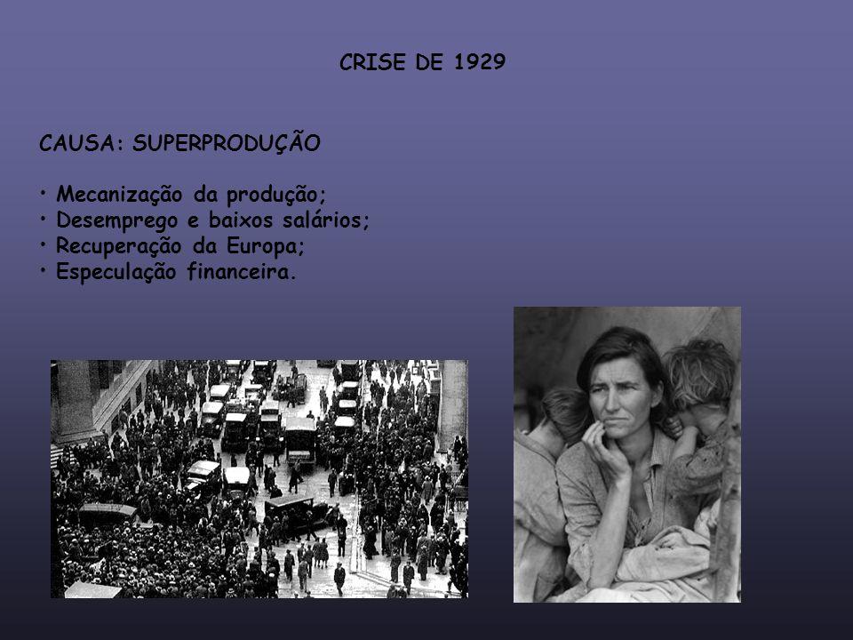 CRISE DE 1929 CAUSA: SUPERPRODUÇÃO Mecanização da produção; Desemprego e baixos salários; Recuperação da Europa; Especulação financeira.