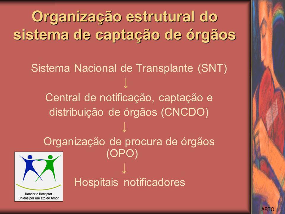ABTO Organização estrutural do sistema de captação de órgãos Sistema Nacional de Transplante (SNT) Central de notificação, captação e distribuição de