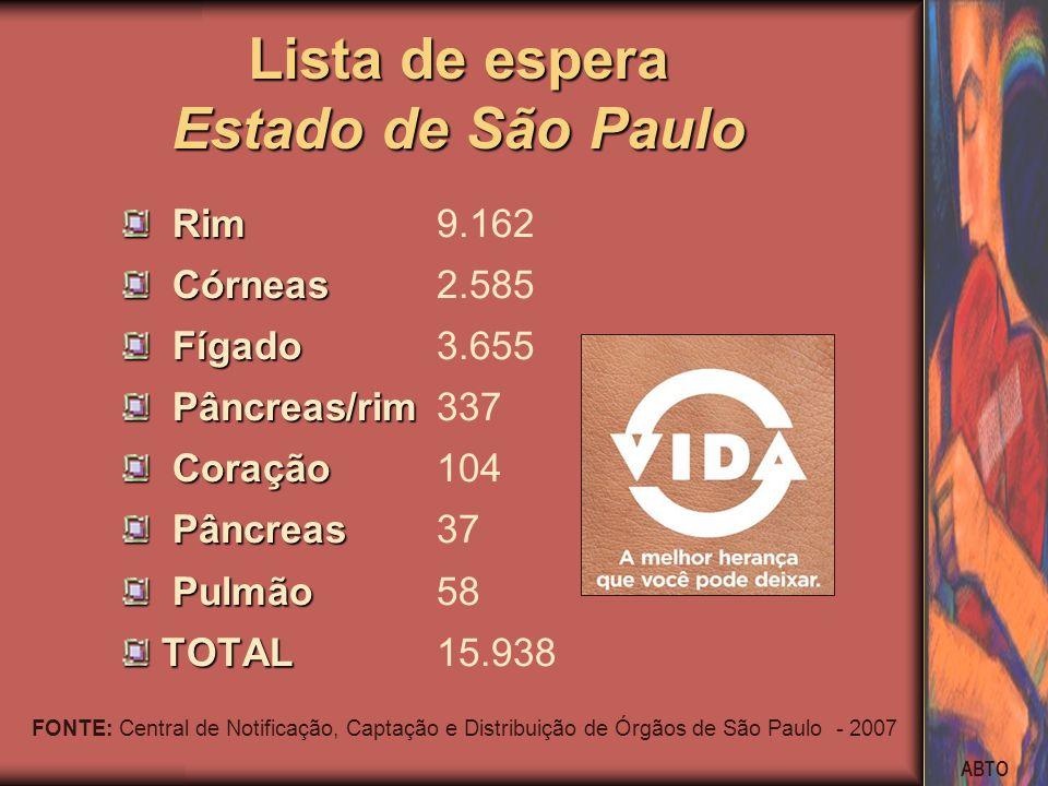 ABTO Lista de espera Estado de São Paulo Rim Rim9.162 Córneas Córneas2.585 Fígado Fígado3.655 Pâncreas/rim Pâncreas/rim337 Coração Coração104 Pâncreas