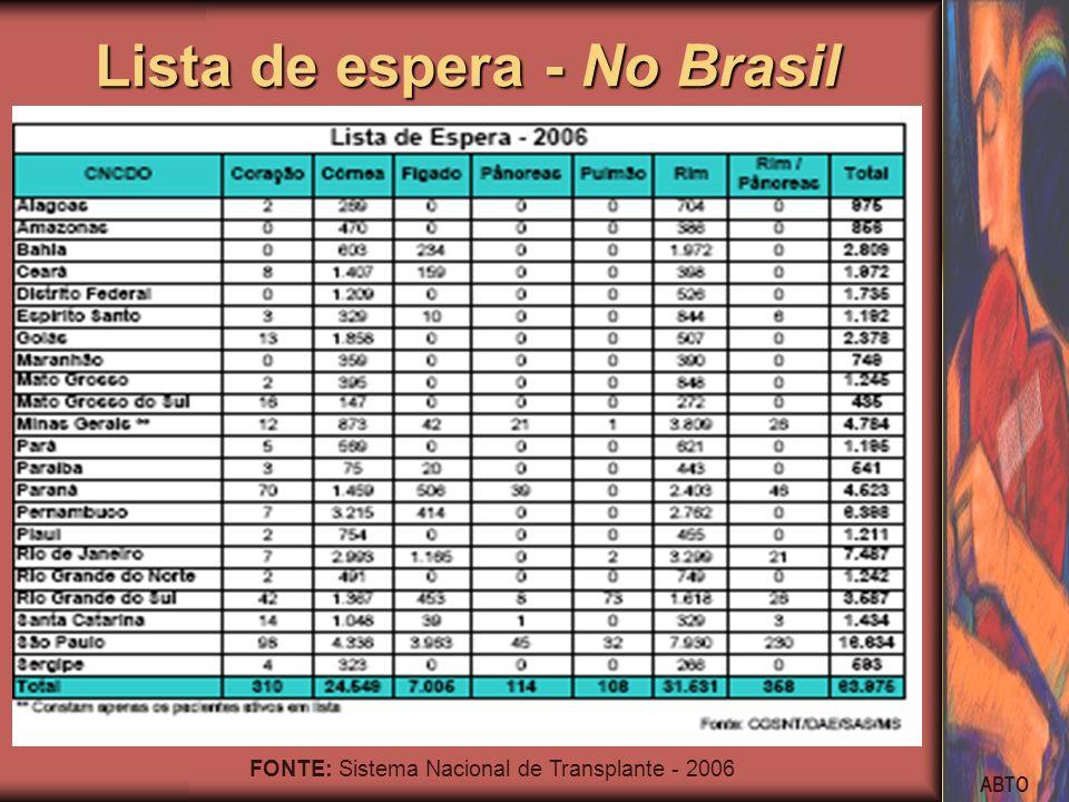 ABTO Lista de espera - No Brasil FONTE: Sistema Nacional de Transplante - 2006