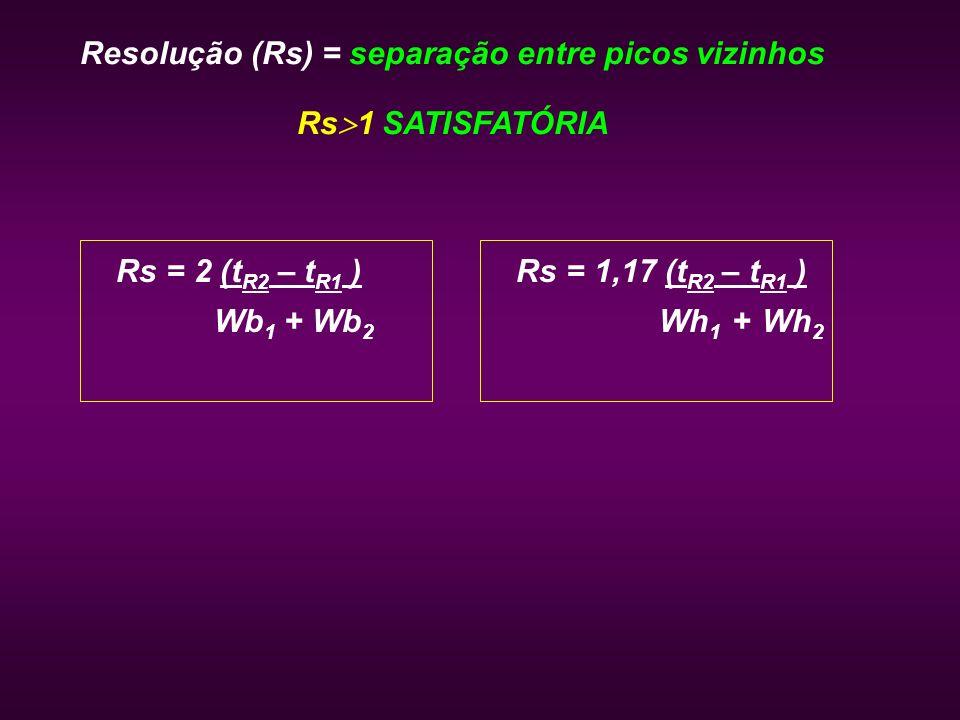 Resolução (Rs) = separação entre picos vizinhos Rs 1 SATISFATÓRIA Rs = 2 (t R2 – t R1 ) Wb 1 + Wb 2 Rs = 1,17 (t R2 – t R1 ) Wh 1 + Wh 2
