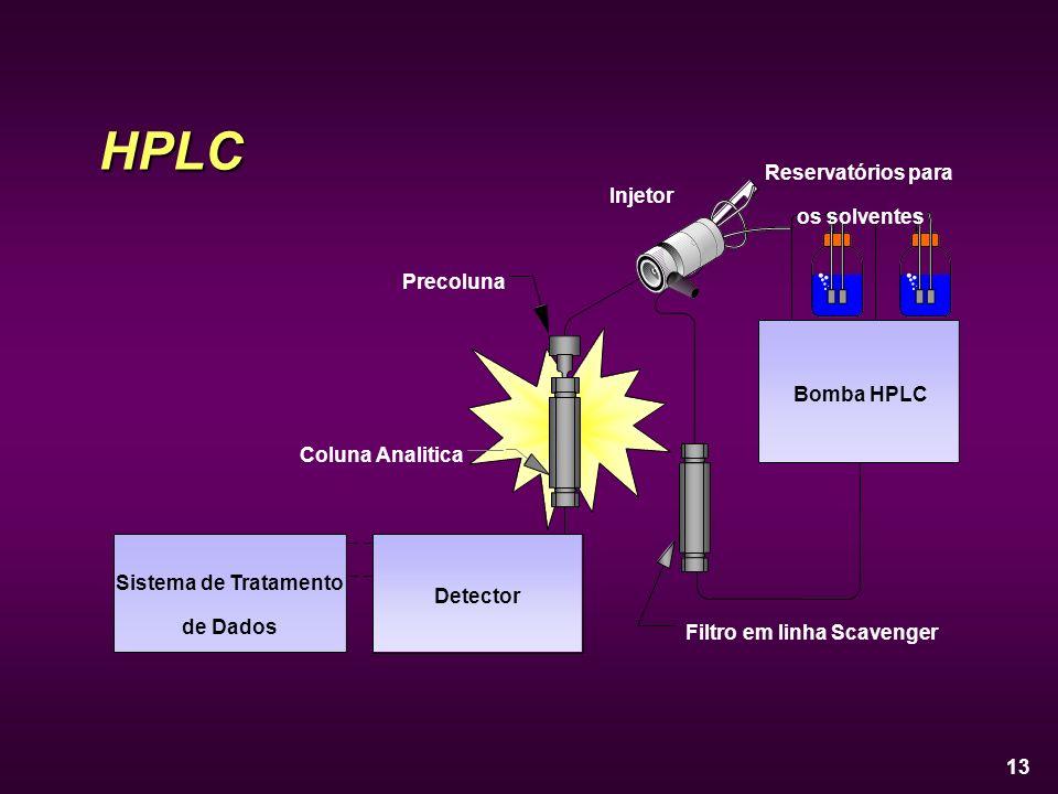 13 Detector Sistema de Tratamento de Dados Bomba HPLC Injetor Precoluna Coluna Analitica Filtro em linha Scavenger Reservatórios para os solventesHPLC