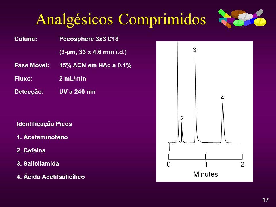 17 Analgésicos Comprimidos Coluna:Pecosphere 3x3 C18 (3-µm, 33 x 4.6 mm i.d.) Fase Móvel:15% ACN em HAc a 0.1% Fluxo:2 mL/min Detecção:UV a 240 nm Ide