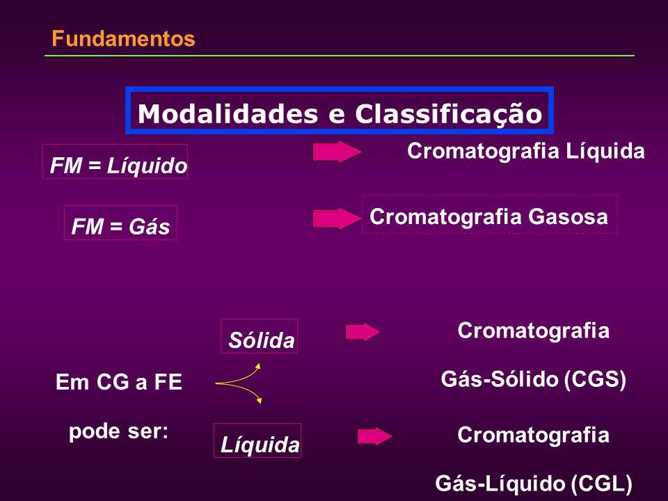Fundamentos Modalidades e Classificação FM = Líquido FM = Gás Cromatografia Líquida Cromatografia Gasosa Em CG a FE pode ser: Sólida Líquida Cromatogr