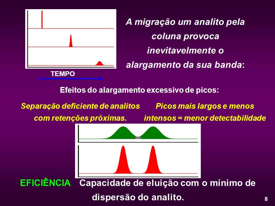 8 A migração um analito pela coluna provoca inevitavelmente o alargamento da sua banda: TEMPO Efeitos do alargamento excessivo de picos: Separação def
