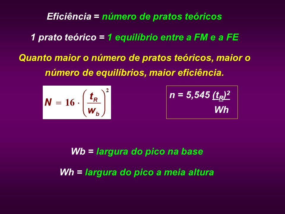 Eficiência = número de pratos teóricos 1 prato teórico = 1 equilíbrio entre a FM e a FE Quanto maior o número de pratos teóricos, maior o número de eq