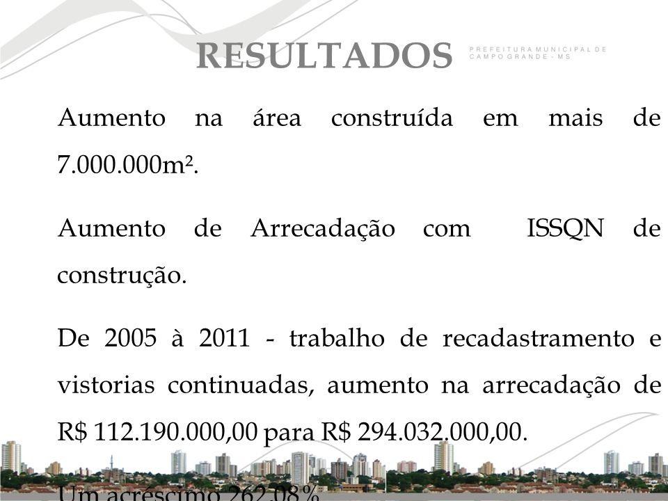 Aumento na área construída em mais de 7.000.000m². Aumento de Arrecadação com ISSQN de construção. De 2005 à 2011 - trabalho de recadastramento e vist