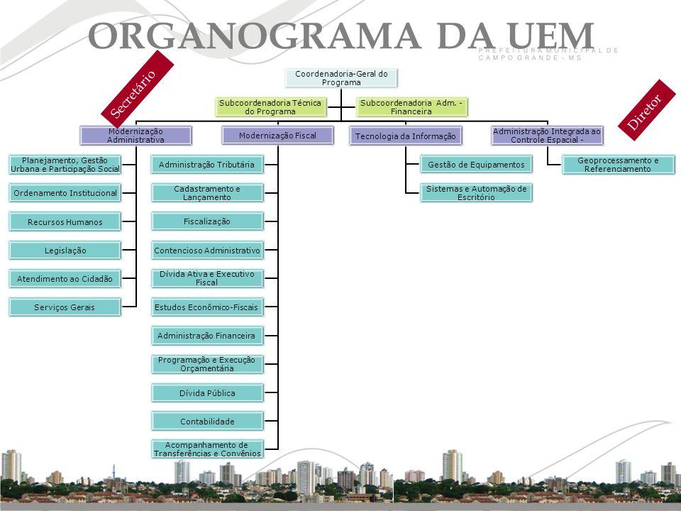 ORGANOGRAMA DA UEM Coordenadoria- Geral do Programa Modernização Administrativa Planejamento, Gestão Urbana e Participação Social Ordenamento Instituc