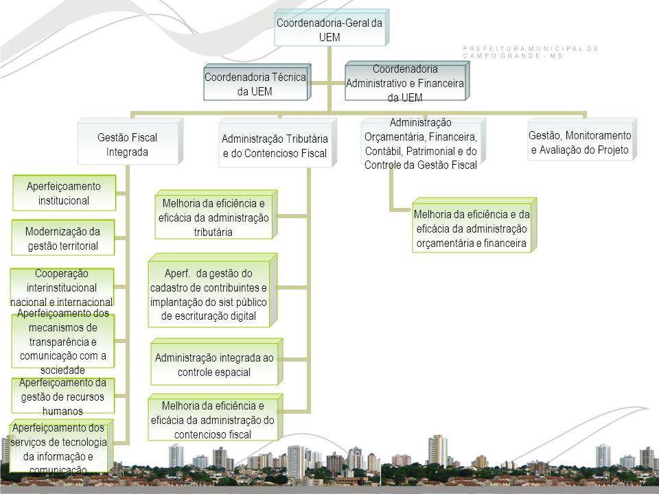 Coordenadoria-Geral da UEM Gestão Fiscal Integrada Aperfeiçoamento institucional Modernização da gestão territorial Cooperação interinstitucional naci