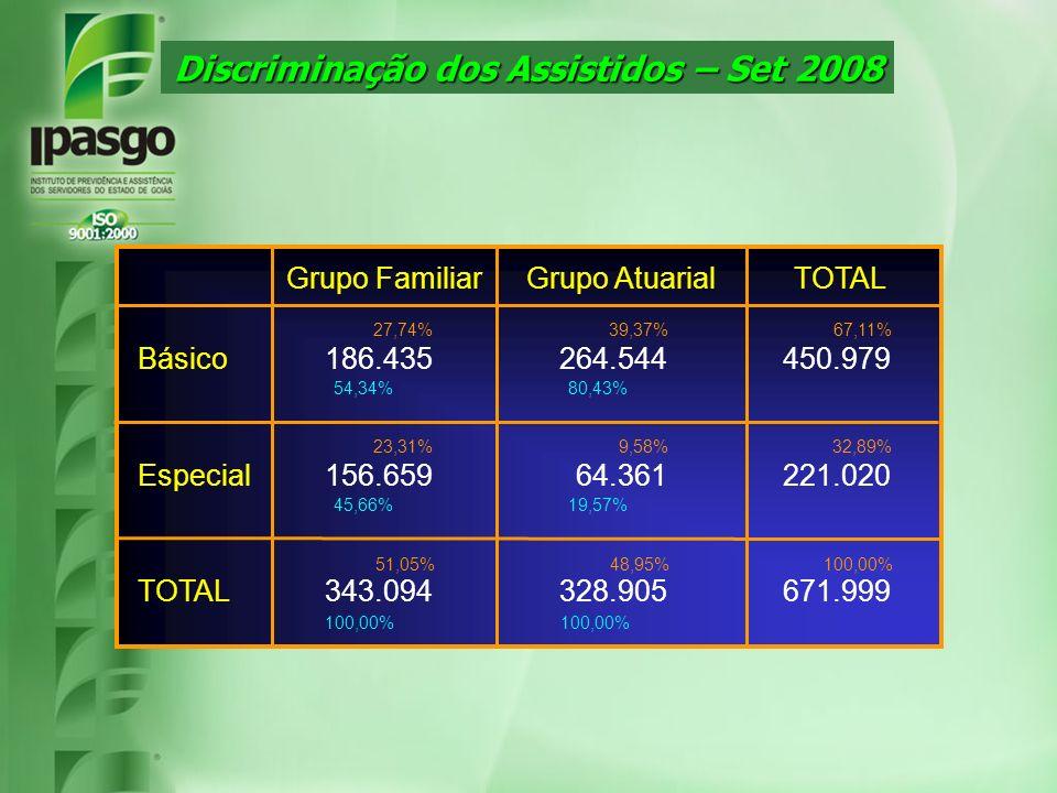 Discriminação dos Assistidos – Set 2008 671.999328.905343.094TOTAL 221.02064.361156.659Especial 450.979264.544186.435Básico TOTAL Grupo AtuarialGrupo