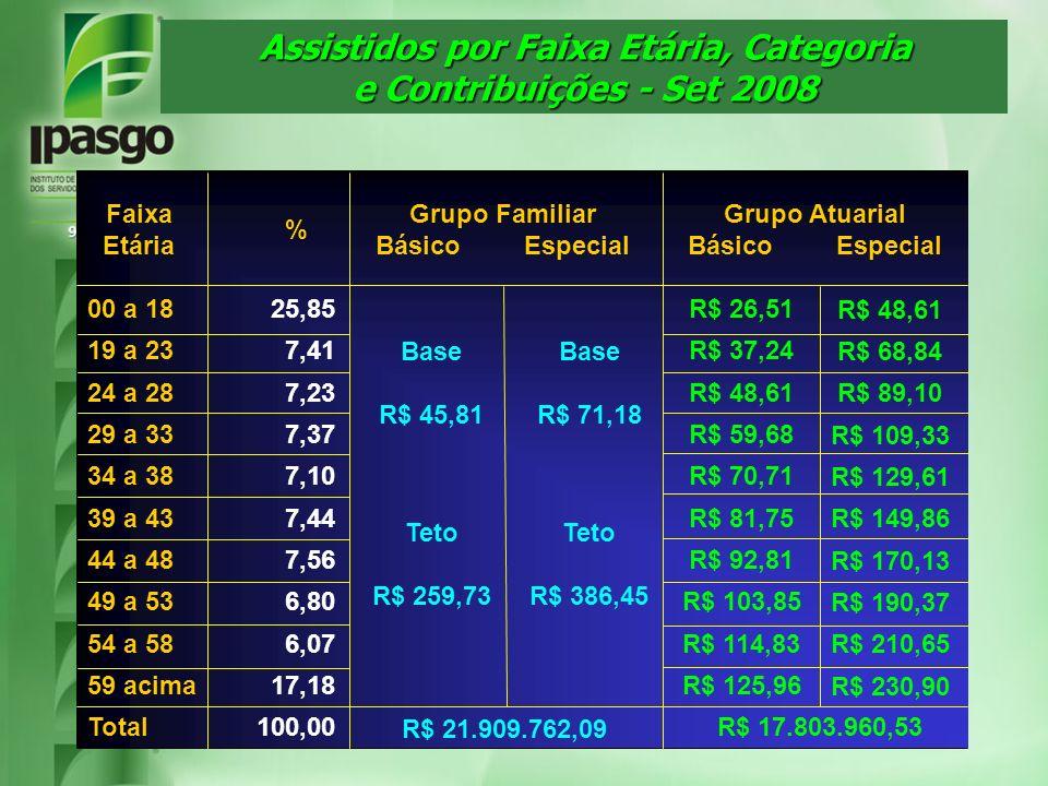 Assistidos por Faixa Etária, Categoria e Contribuições - Set 2008 100,00Total 17,18R$ 125,9659 acima 6,07R$ 114,8354 a 58 6,80R$ 103,8549 a 53 7,56R$