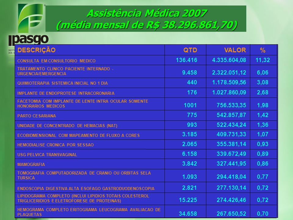 Assistência Médica 2007 (média mensal de R$ 38.296.861,70) 0,72274.426,4615.225 LIPIDOGRAMA COMPLETO (INCLUI LIPIDIOS TOTAIS COLESTEROL TRIGLICERIDIOS