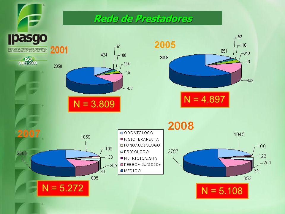 Rede de Prestadores N = 3.809 N = 4.897 N = 5.108 N = 5.272 2005